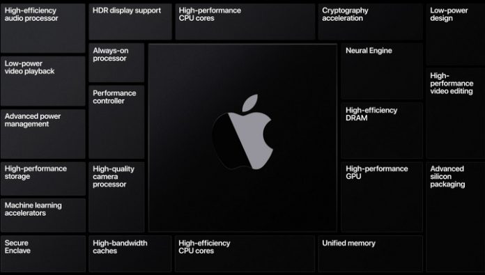 Official: Apple puts Mac on its own processors